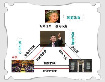 君主立宪制简介君主立宪制的特点君主立宪制的国家有哪些?